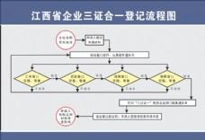 江西省企业三证合一登记流程图