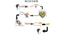 淘宝客知识分析图