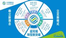 中国移动企业文化展板