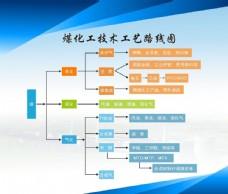 煤化工技术工艺路线图图片