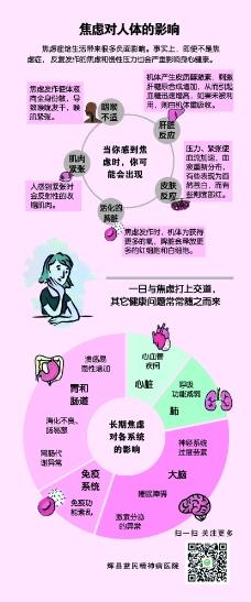 焦虑对人体的影响