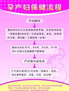 孕产妇保健流程图片