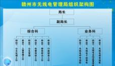 无线电管局架构图图片