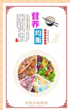 营养均衡食堂文化展板图片
