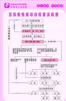 宫颈癌检查项目流程图片